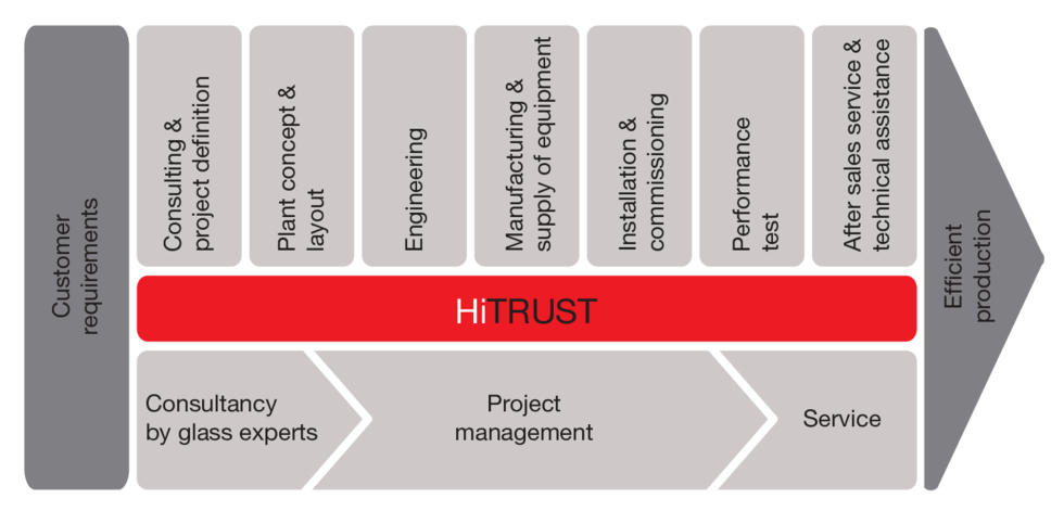 Heye Project Management: Process Chain